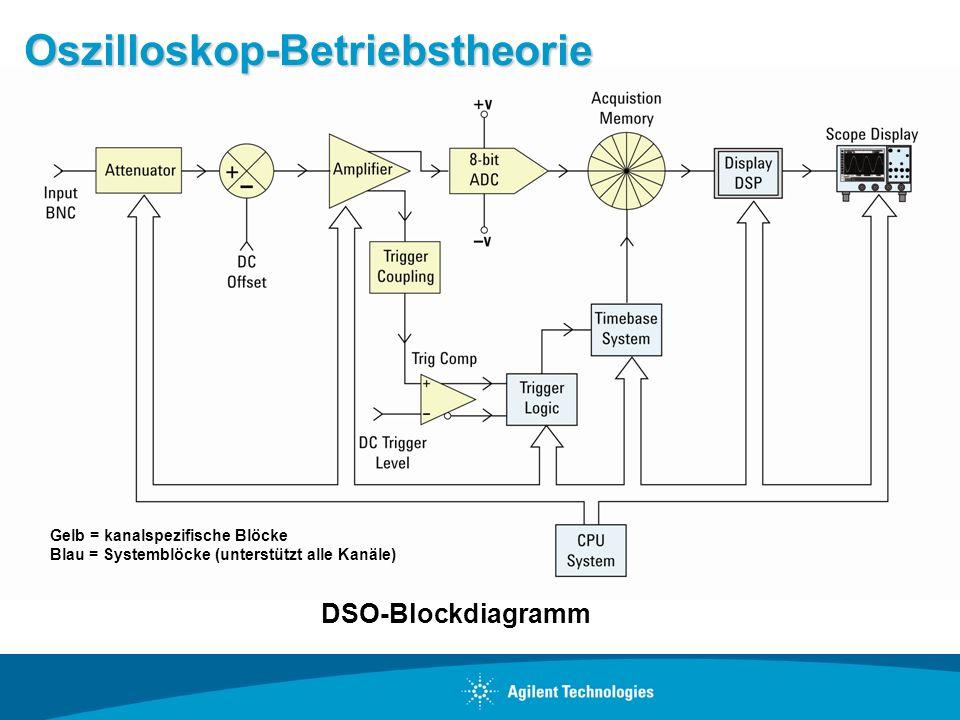 Oszilloskop-Betriebstheorie