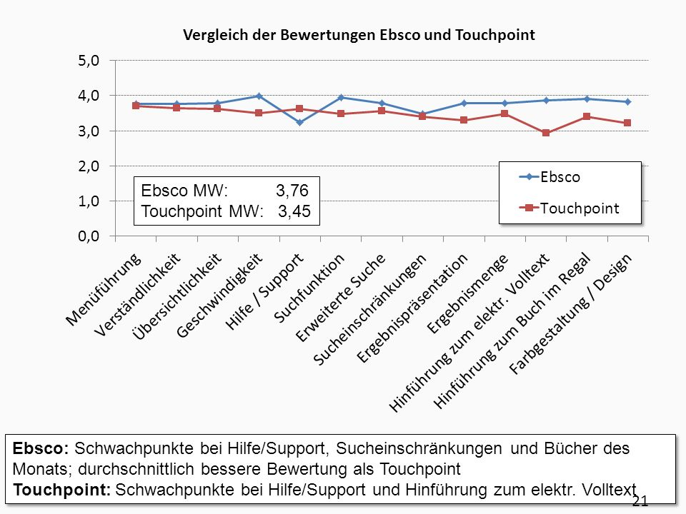 Ebsco MW: 3,76Touchpoint MW: 3,45.