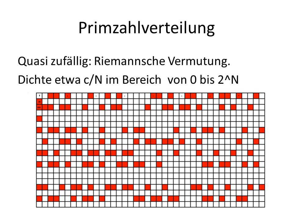 Primzahlverteilung Quasi zufällig: Riemannsche Vermutung. Dichte etwa c/N im Bereich von 0 bis 2^N