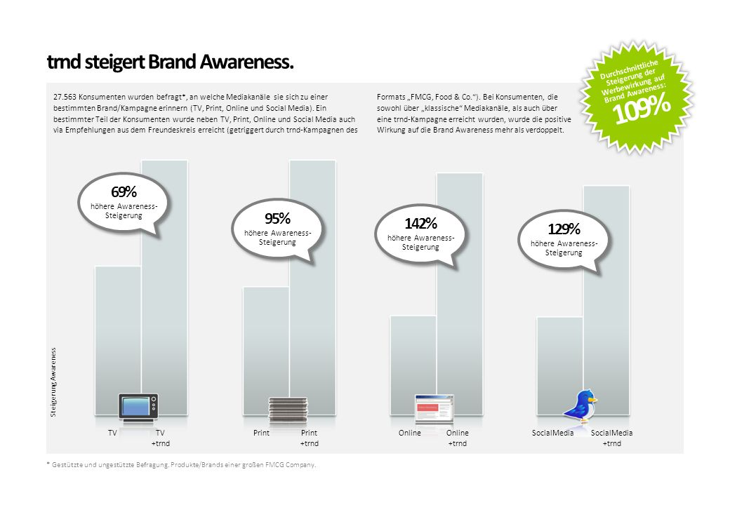 109% trnd steigert Brand Awareness. 69% 95% 142% 129%