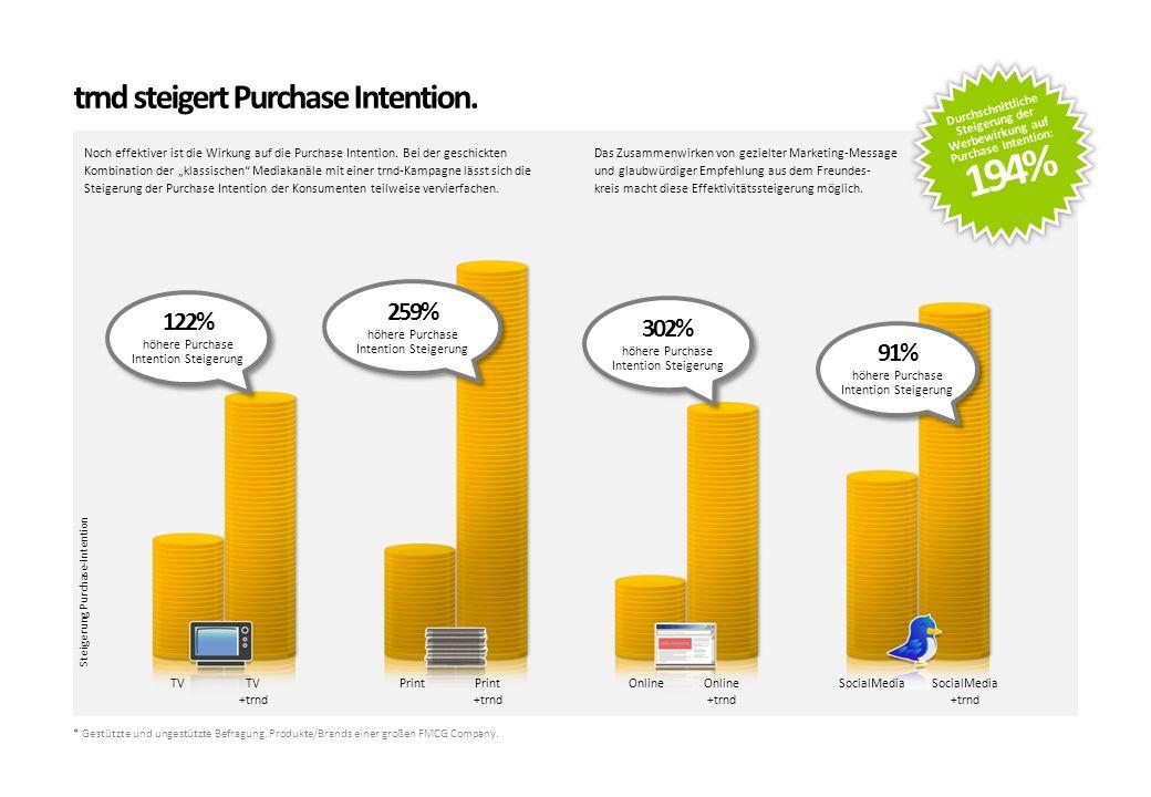 194% trnd steigert Purchase Intention. 259% 122% 302% 91%