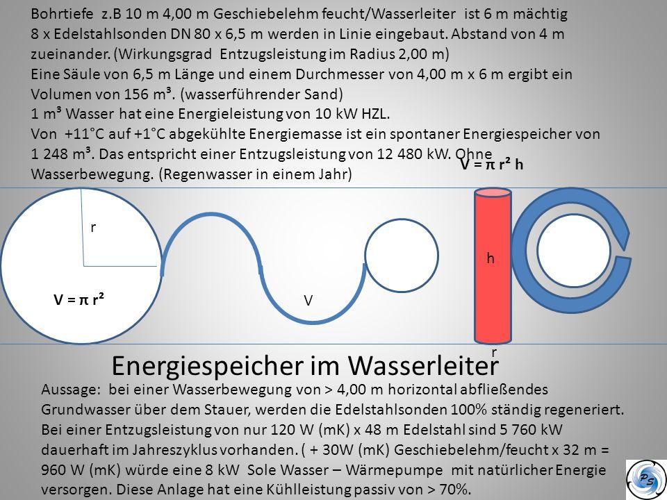 Energiespeicher im Wasserleiter
