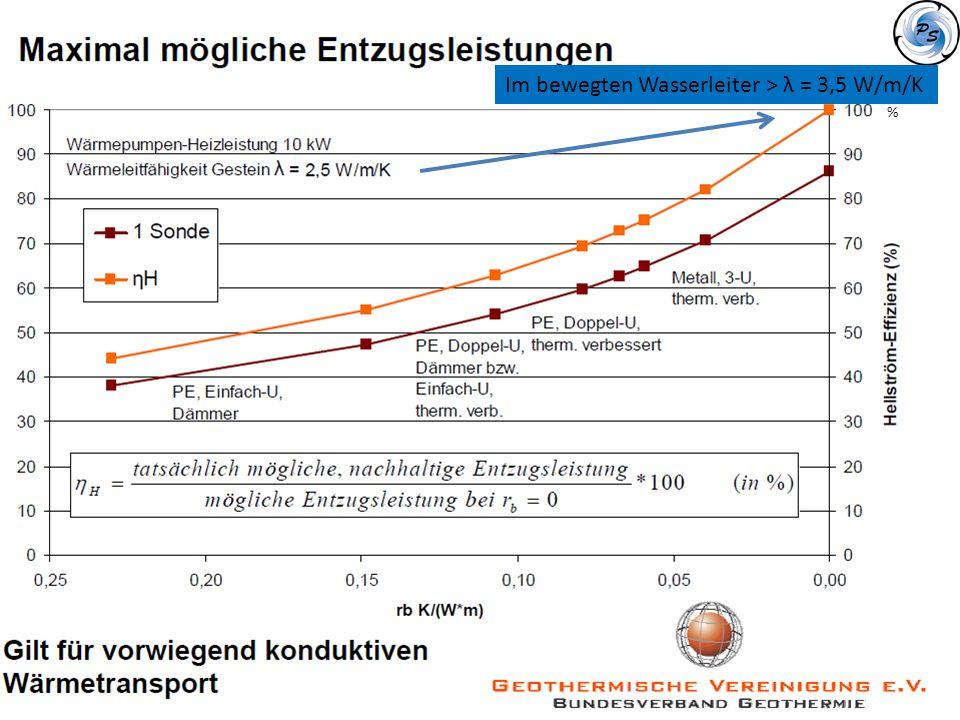 Im bewegten Wasserleiter > λ = 3,5 W/m/K