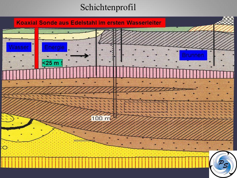 Schichtenprofil Koaxial Sonde aus Edelstahl im ersten Wasserleiter