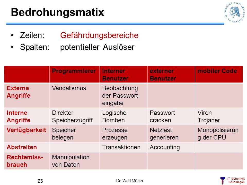 Bedrohungsmatix Zeilen: Gefährdungsbereiche