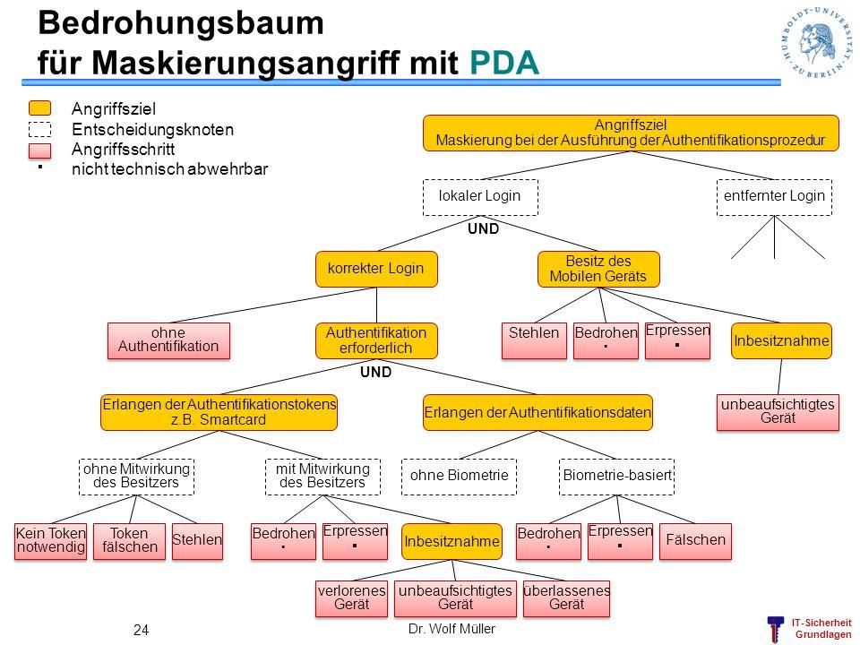 Bedrohungsbaum für Maskierungsangriff mit PDA