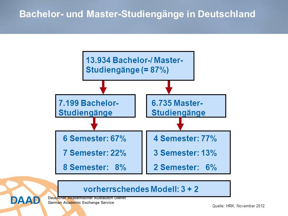 Bachelor- und Master-Studiengänge in Deutschland
