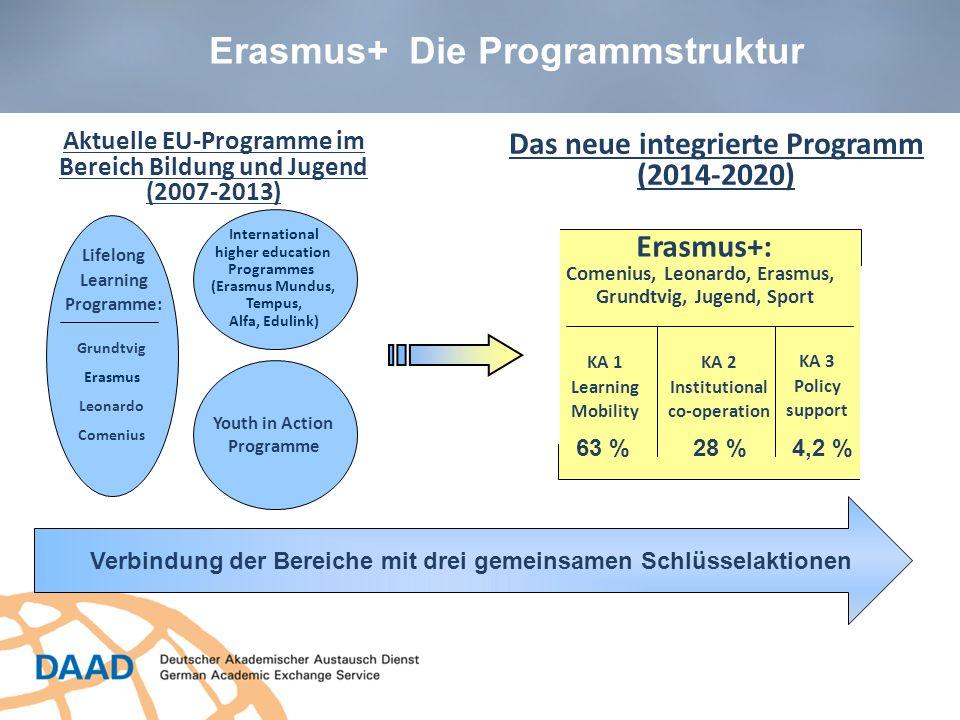 Erasmus+ Die Programmstruktur
