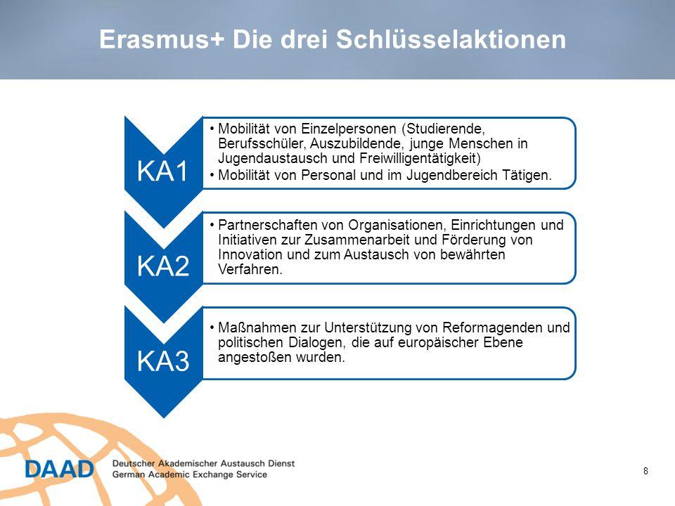 Erasmus+ Die drei Schlüsselaktionen