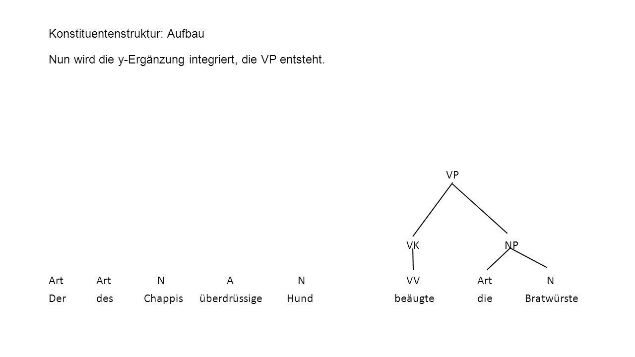 Konstituentenstruktur: Aufbau Nun wird die y-Ergänzung integriert, die VP entsteht.