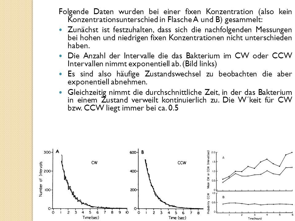 Folgende Daten wurden bei einer fixen Konzentration (also kein Konzentrationsunterschied in Flasche A und B) gesammelt: