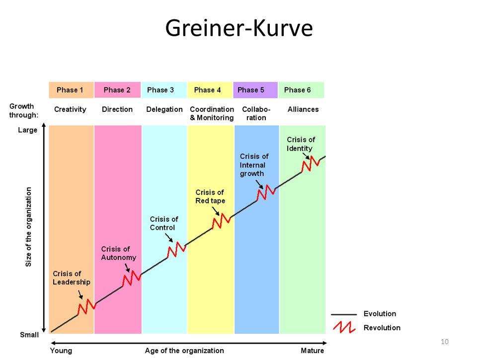 Greiner-Kurve