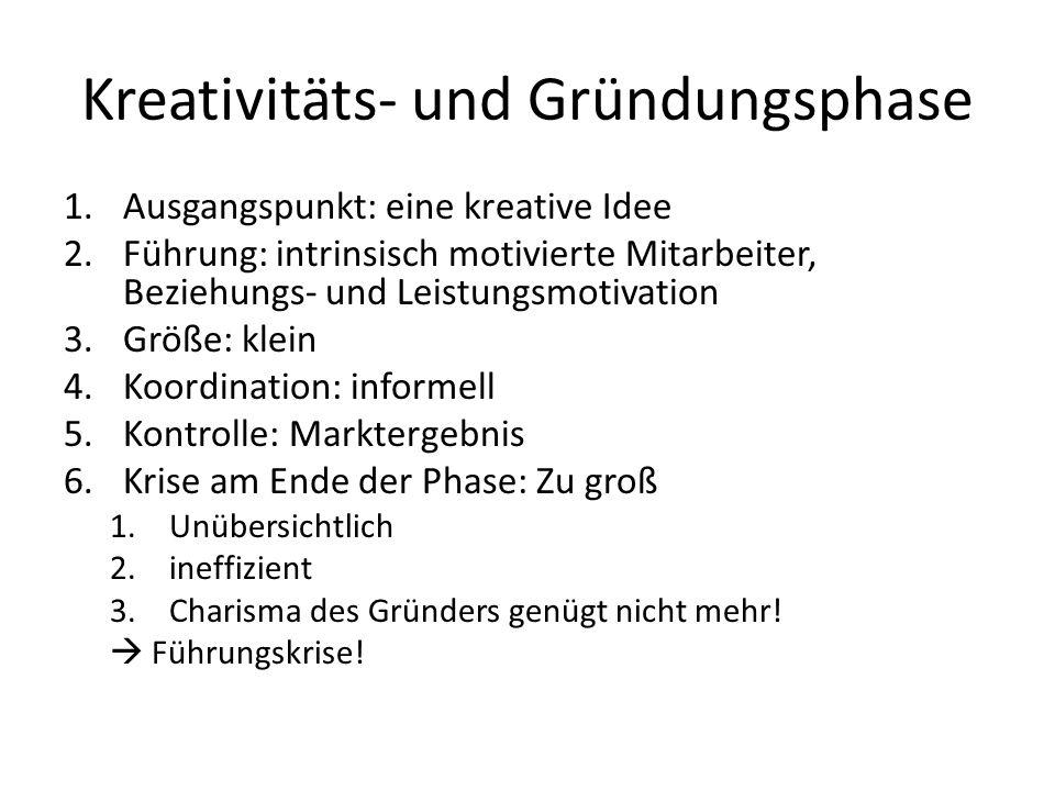 Kreativitäts- und Gründungsphase