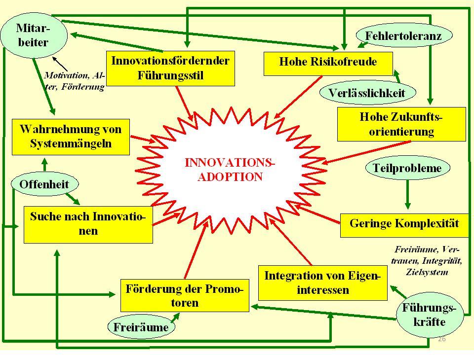 Zusammenfassung: Innovationskultur