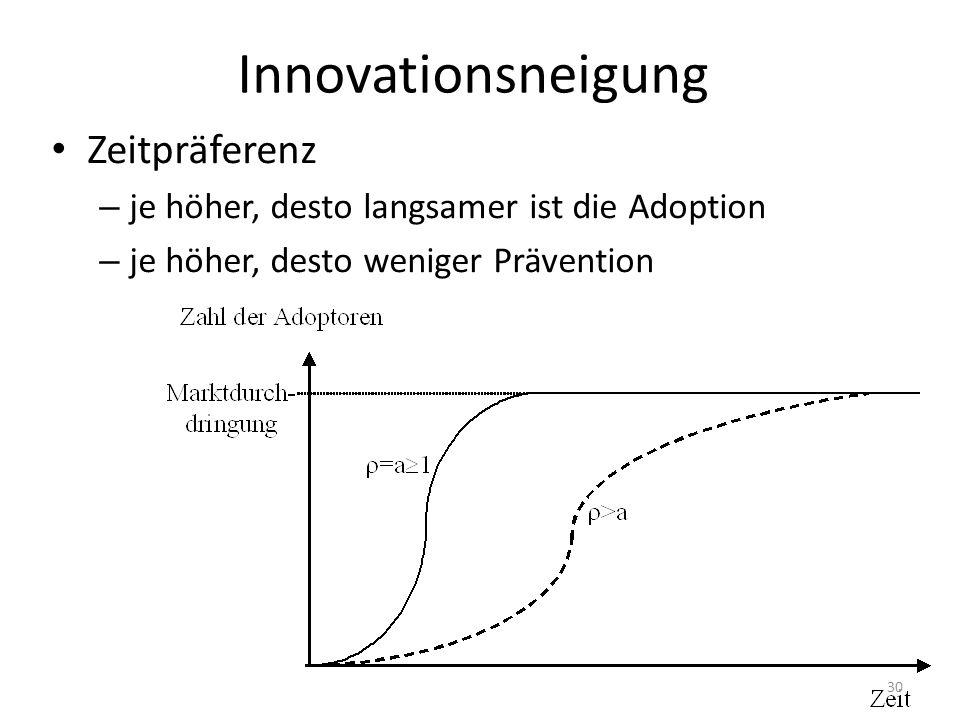 Innovationsneigung Zeitpräferenz
