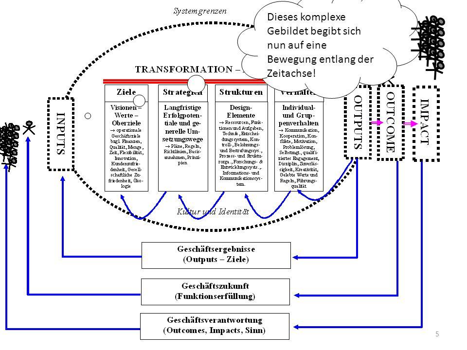 Dieses komplexe Gebildet begibt sich nun auf eine Bewegung entlang der Zeitachse!