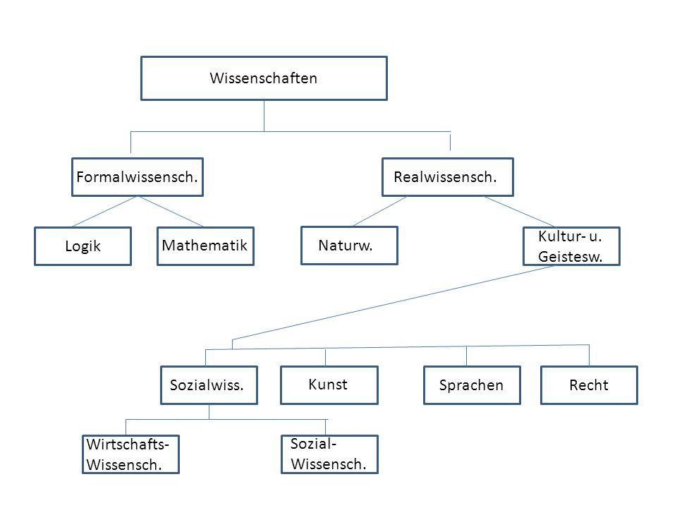 WissenschaftenFormalwissensch. Realwissensch. Kultur- u. Geistesw. Logik. Mathematik. Naturw. Wir. Sozialwiss.