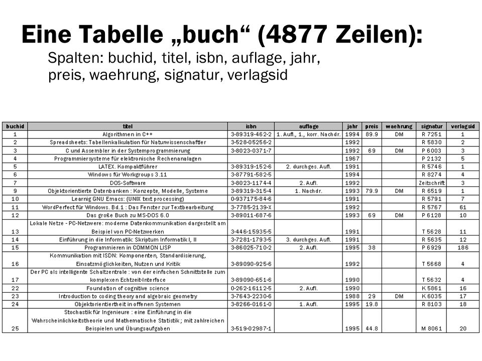"""Eine Tabelle """"buch (4877 Zeilen): Spalten: buchid, titel, isbn, auflage, jahr, preis, waehrung, signatur, verlagsid"""