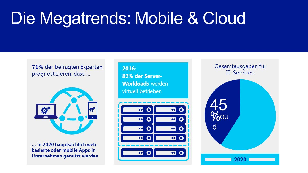 Die Megatrends: Mobile & Cloud
