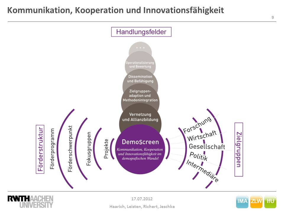 Kommunikation, Kooperation und Innovationsfähigkeit