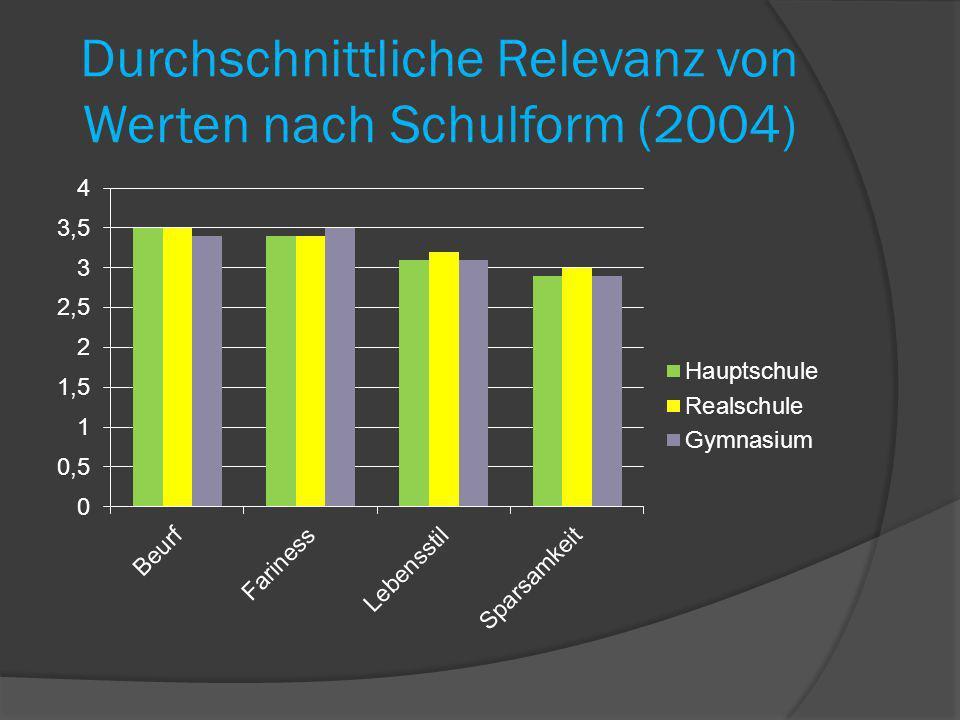 Durchschnittliche Relevanz von Werten nach Schulform (2004)