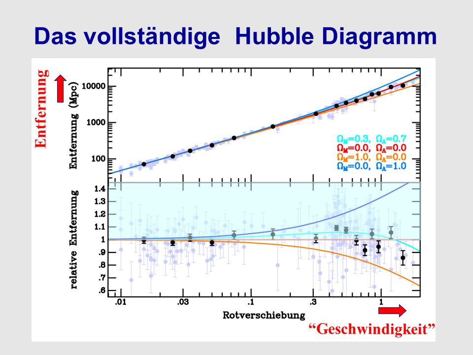 Das vollständige Hubble Diagramm