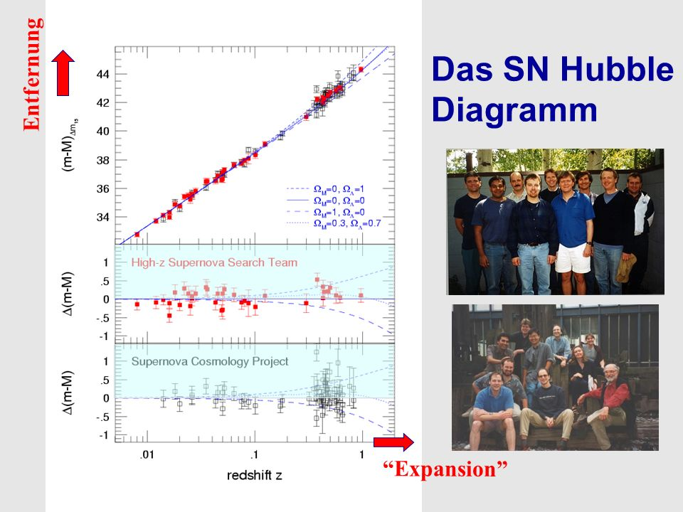 Entfernung Das SN Hubble Diagramm Expansion
