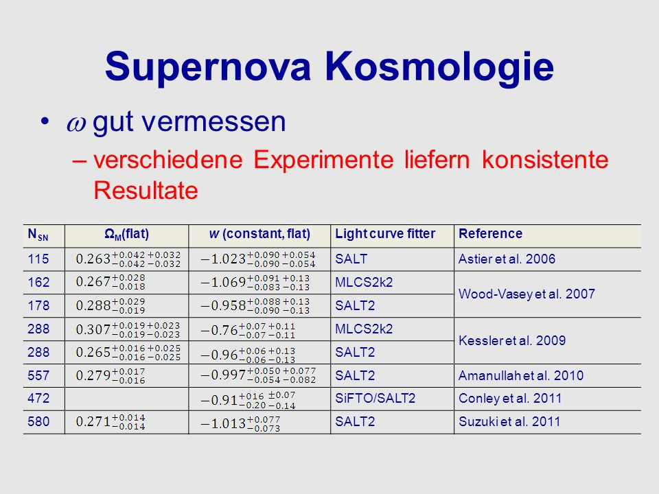 Supernova Kosmologie  gut vermessen
