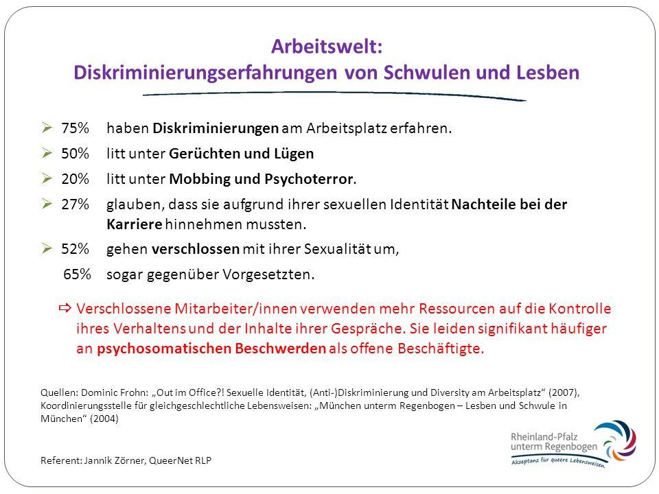 Diskriminierungserfahrungen von Schwulen und Lesben