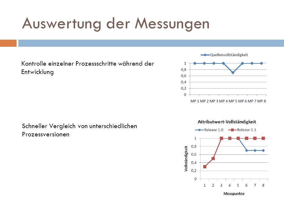 Auswertung der Messungen