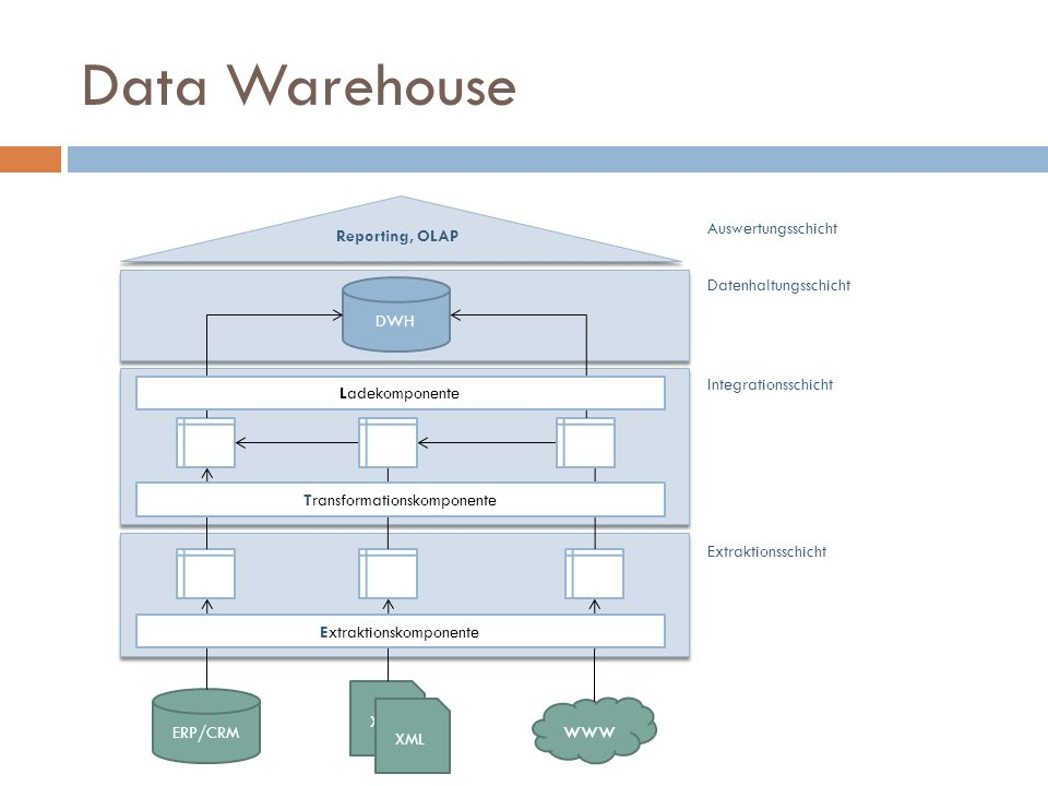 Data Warehouse www Auswertungsschicht Reporting, OLAP
