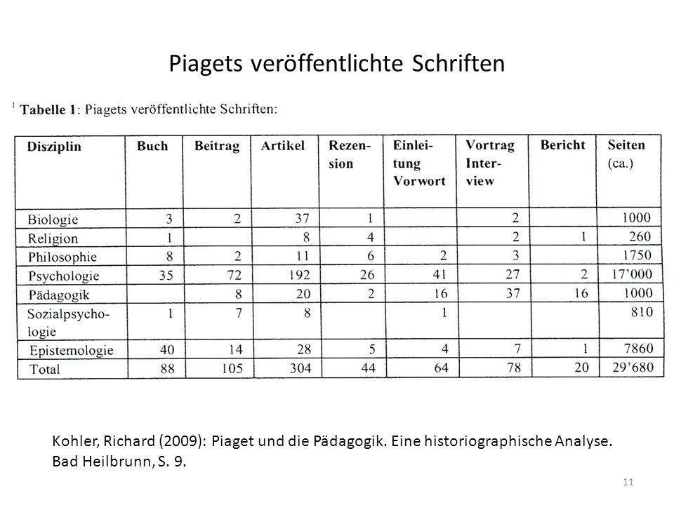 Piagets veröffentlichte Schriften