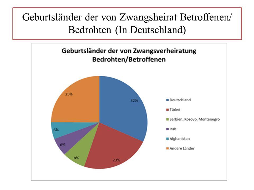 Geburtsländer der von Zwangsheirat Betroffenen/ Bedrohten (In Deutschland)
