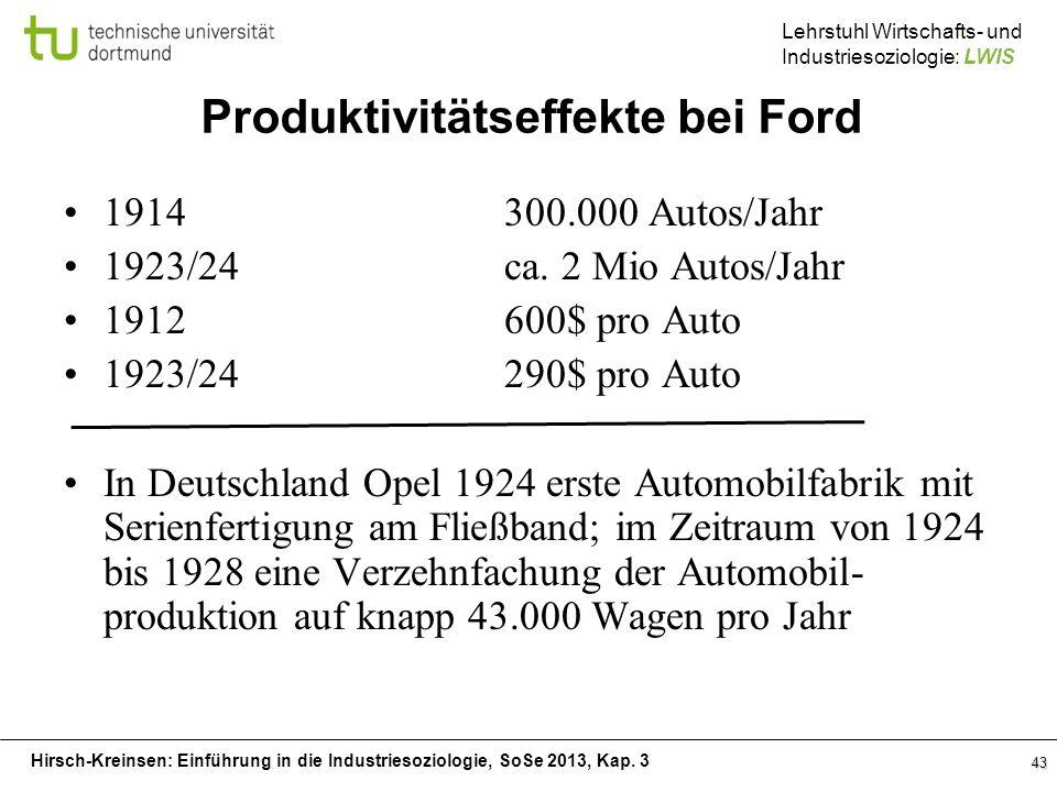 Produktivitätseffekte bei Ford