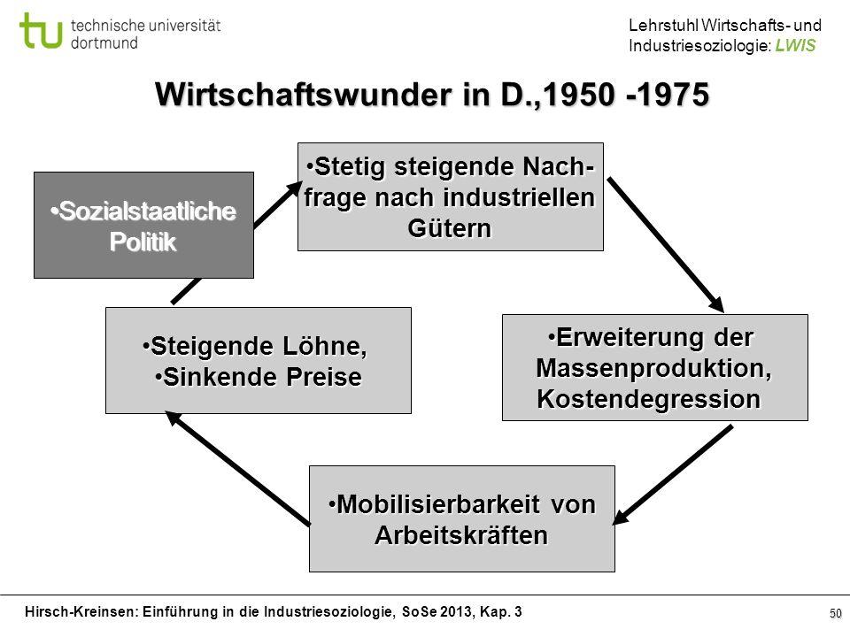 Wirtschaftswunder in D.,1950 -1975