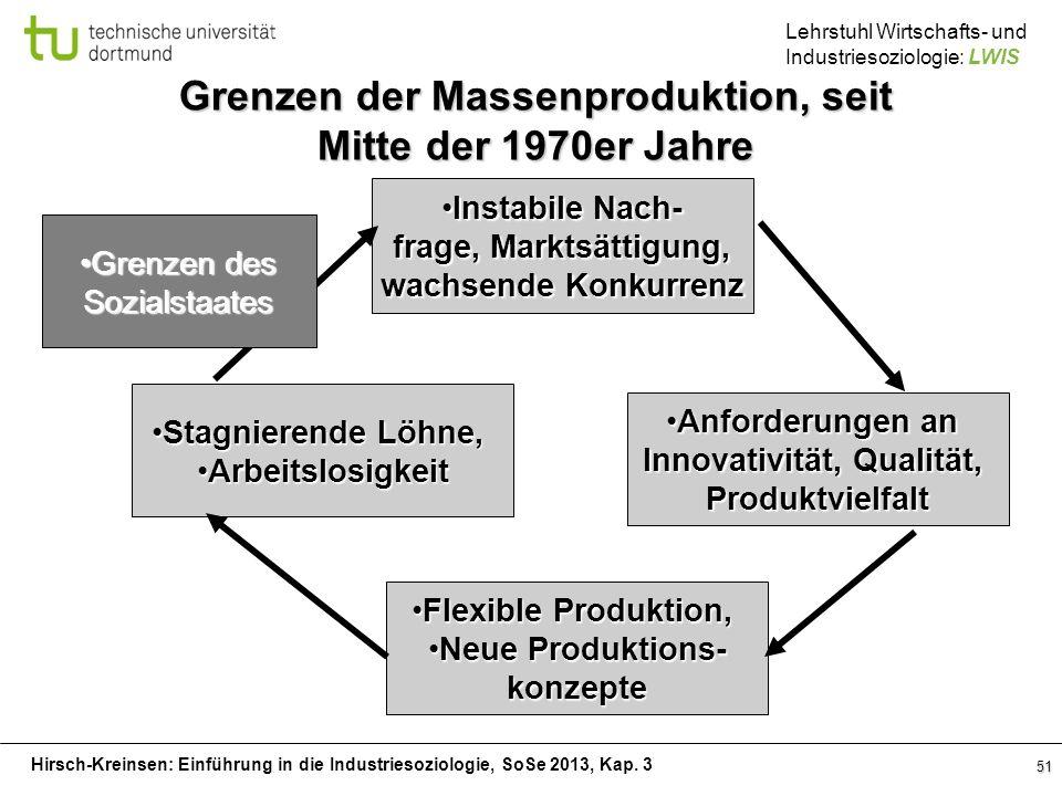 Grenzen der Massenproduktion, seit Mitte der 1970er Jahre