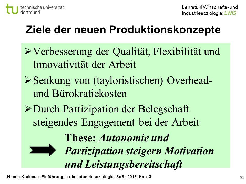 Ziele der neuen Produktionskonzepte