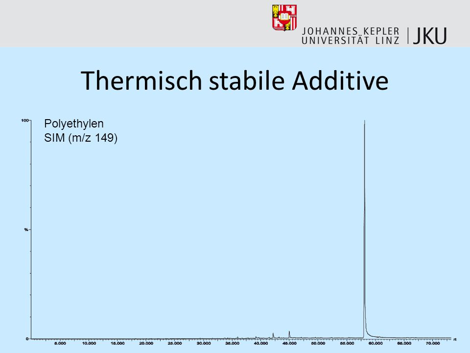 Thermisch stabile Additive