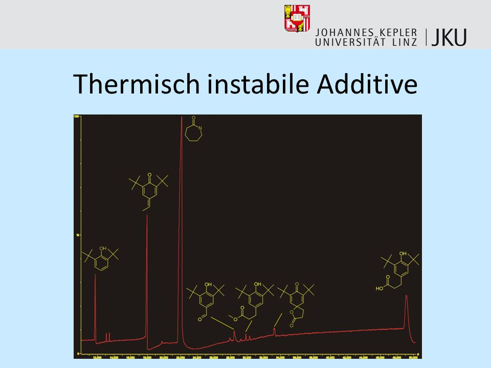 Thermisch instabile Additive
