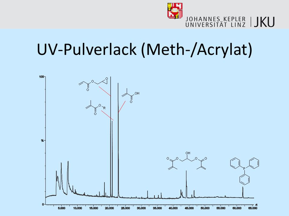 UV-Pulverlack (Meth-/Acrylat)