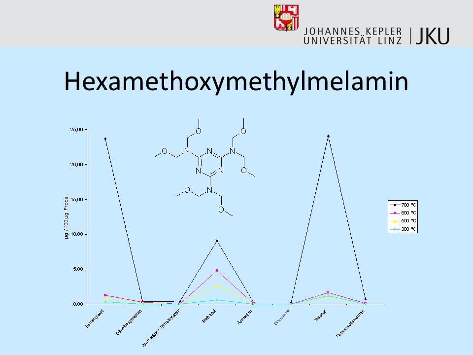 Hexamethoxymethylmelamin