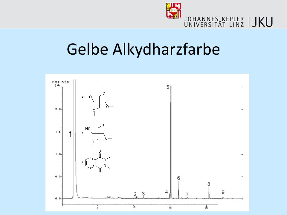 Gelbe Alkydharzfarbe Gelbe Farbe; ein Alkydharz mit Pentaerythrit als Polyol; andere Peaks wieder wie zuvor.