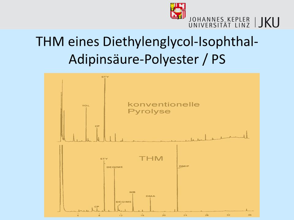THM eines Diethylenglycol-Isophthal-Adipinsäure-Polyester / PS