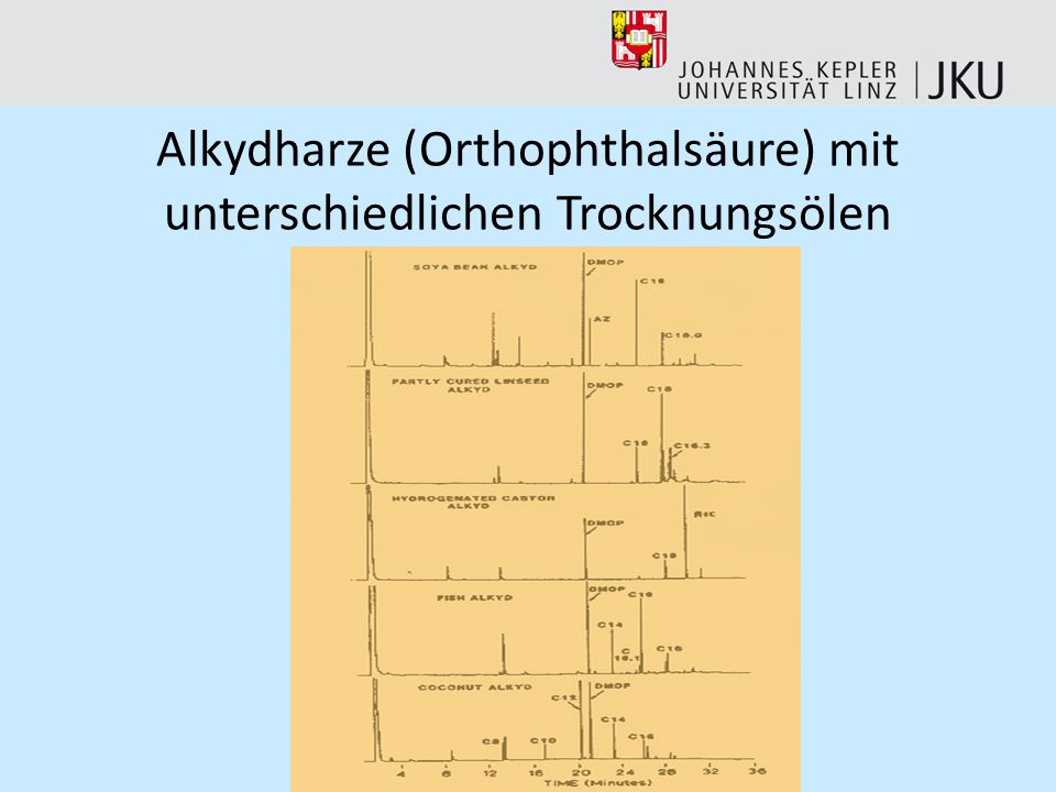 Alkydharze (Orthophthalsäure) mit unterschiedlichen Trocknungsölen