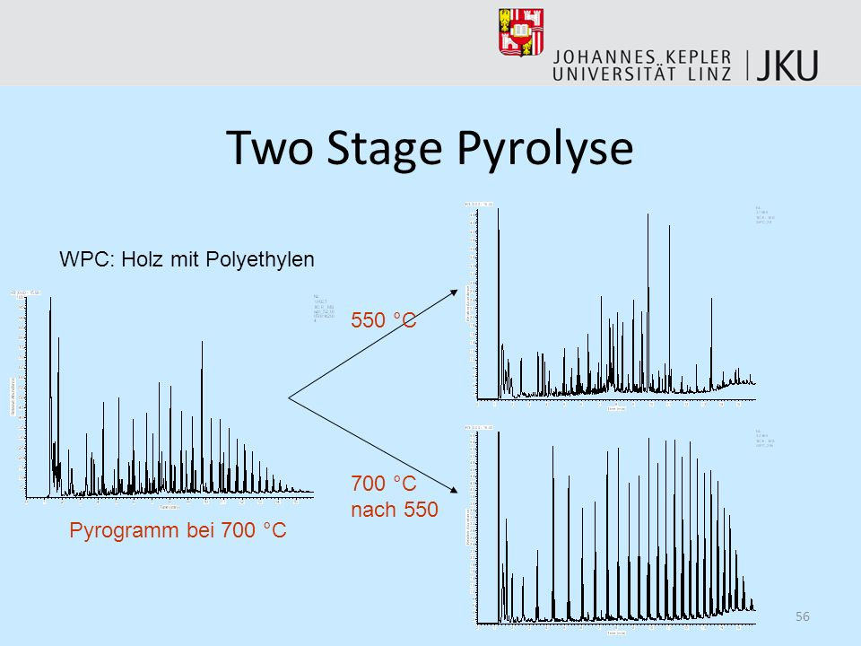 Two Stage Pyrolyse WPC: Holz mit Polyethylen 550 °C 700 °C nach 550