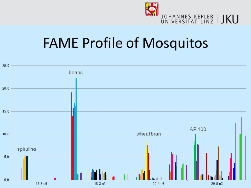 FAME Profile of Mosquitos