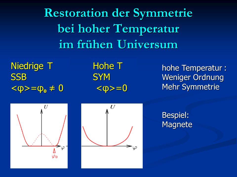 Restoration der Symmetrie bei hoher Temperatur im frühen Universum