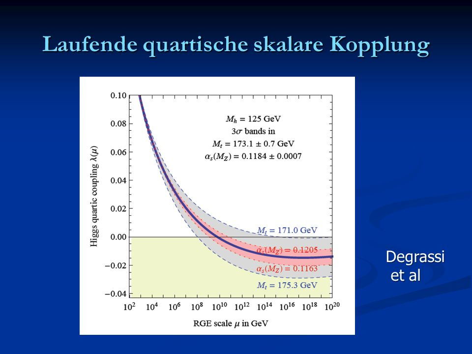 Laufende quartische skalare Kopplung