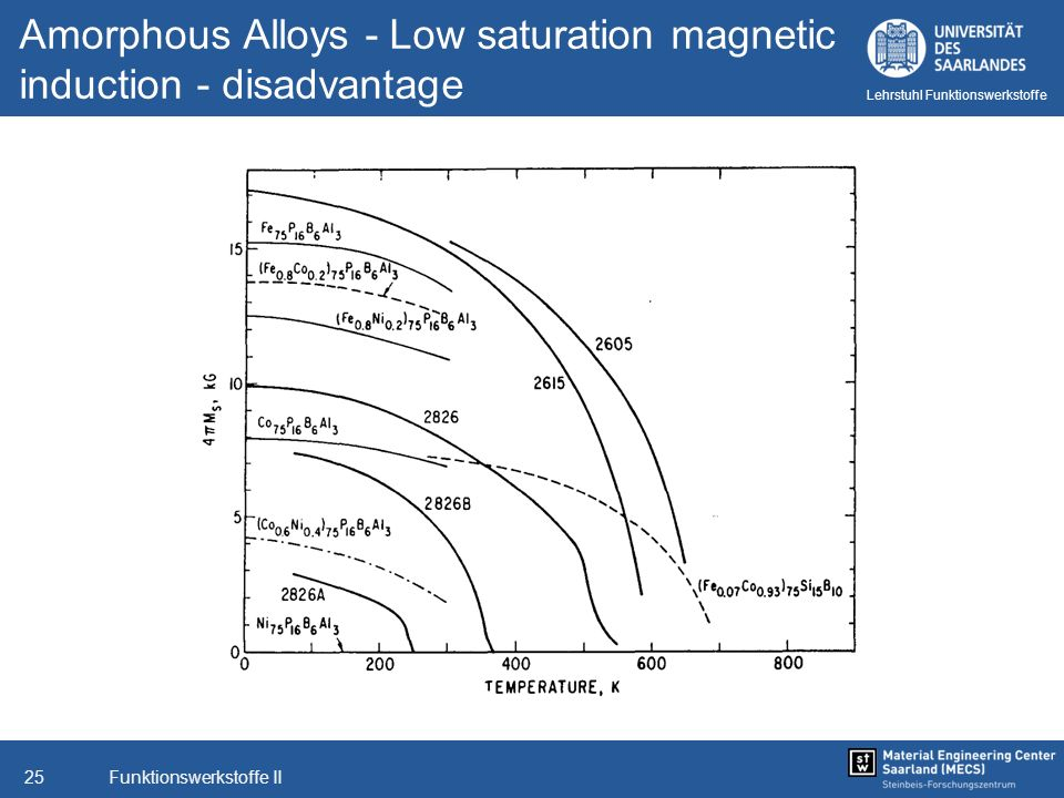 Amorphous Alloys - Low saturation magnetic induction - disadvantage
