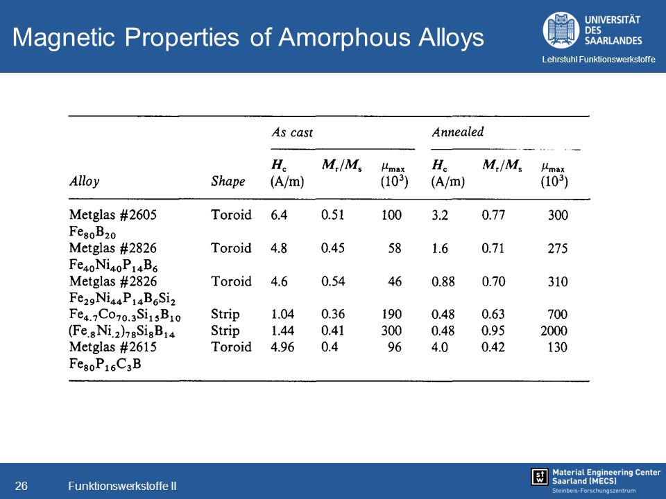 Magnetic Properties of Amorphous Alloys